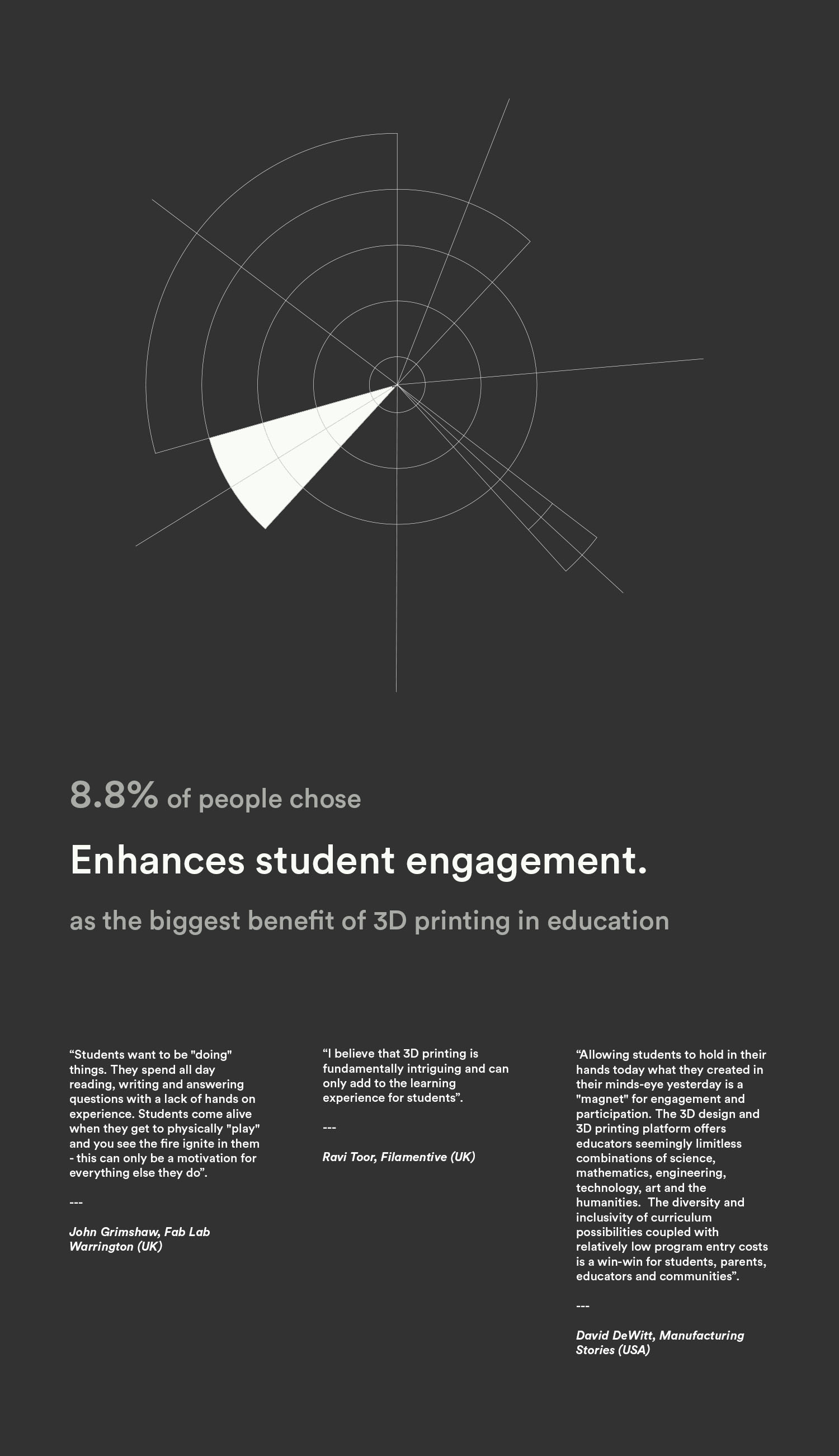 The Benefits of 3D Printing in Education: Opinions of 34 Experts